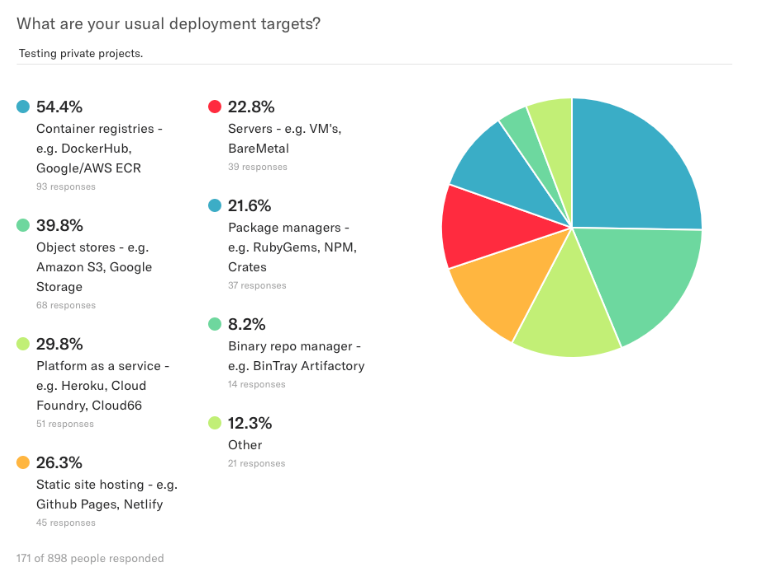 survey-results-deployments-private